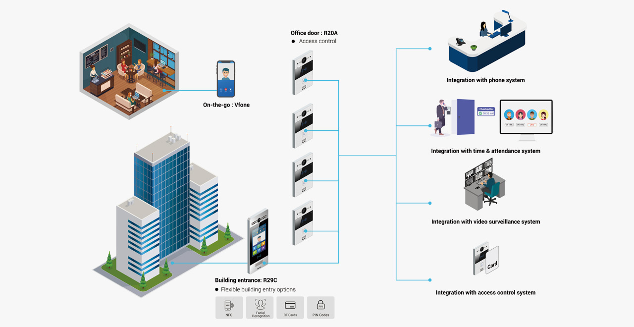 Smart Intercom Commercial