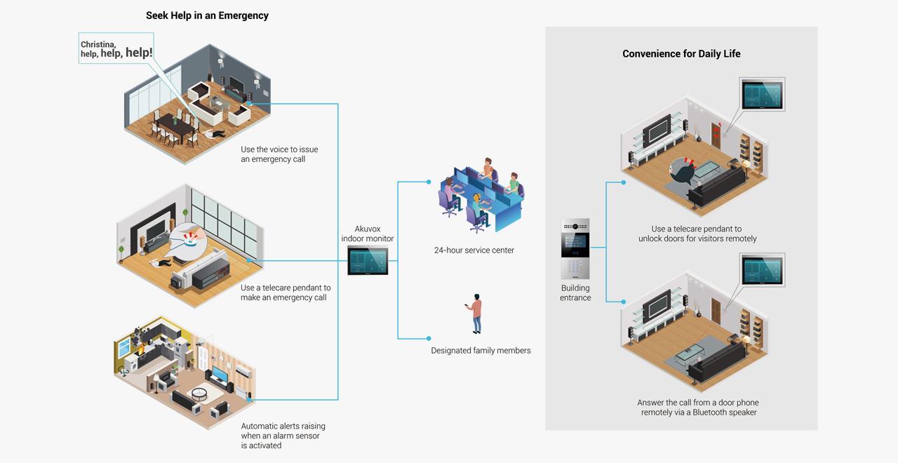 Akuvox smart intercom solution